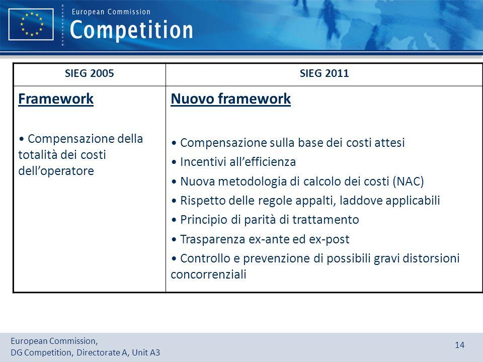 European Commission, DG Competition, Directorate A, Unit A3 14 SIEG 2005SIEG 2011 Framework Compensazione della totalità dei costi delloperatore Nuovo