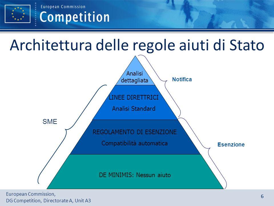 European Commission, DG Competition, Directorate A, Unit A3 66 Architettura delle regole aiuti di Stato REGOLAMENTO DI ESENZIONE Compatibilità automat