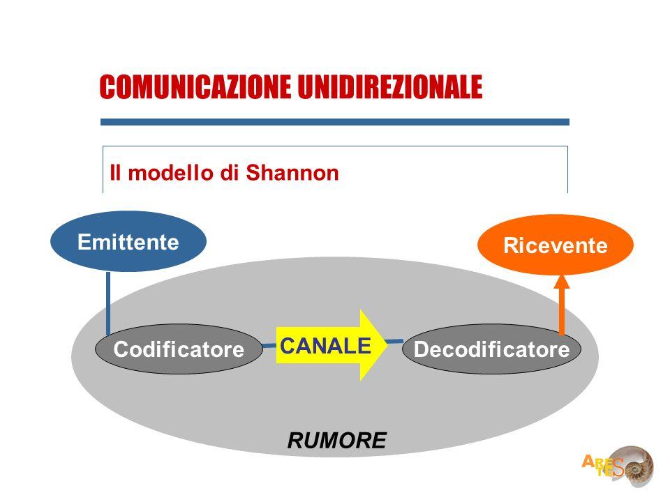 Ricevente Emittente CodificatoreDecodificatore CANALE Emittente COMUNICAZIONE UNIDIREZIONALE Il modello di Shannon RUMORE