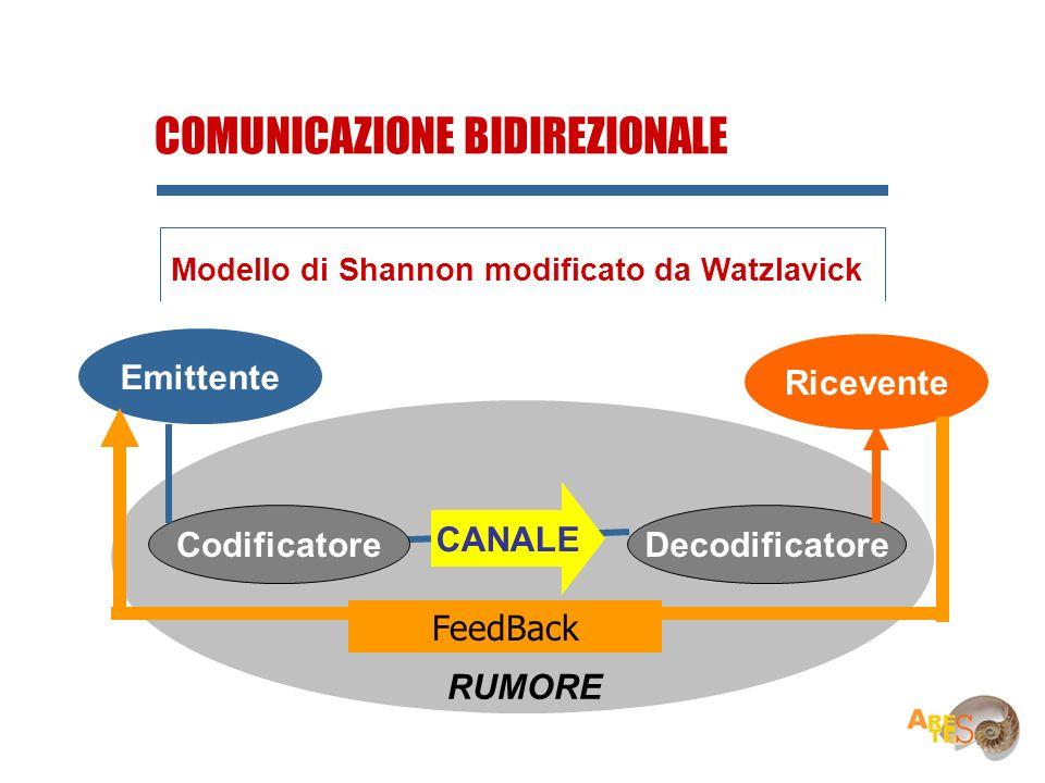Ricevente Emittente CodificatoreDecodificatore CANALE RUMORE Emittente COMUNICAZIONE BIDIREZIONALE Modello di Shannon modificato da Watzlavick FeedBac