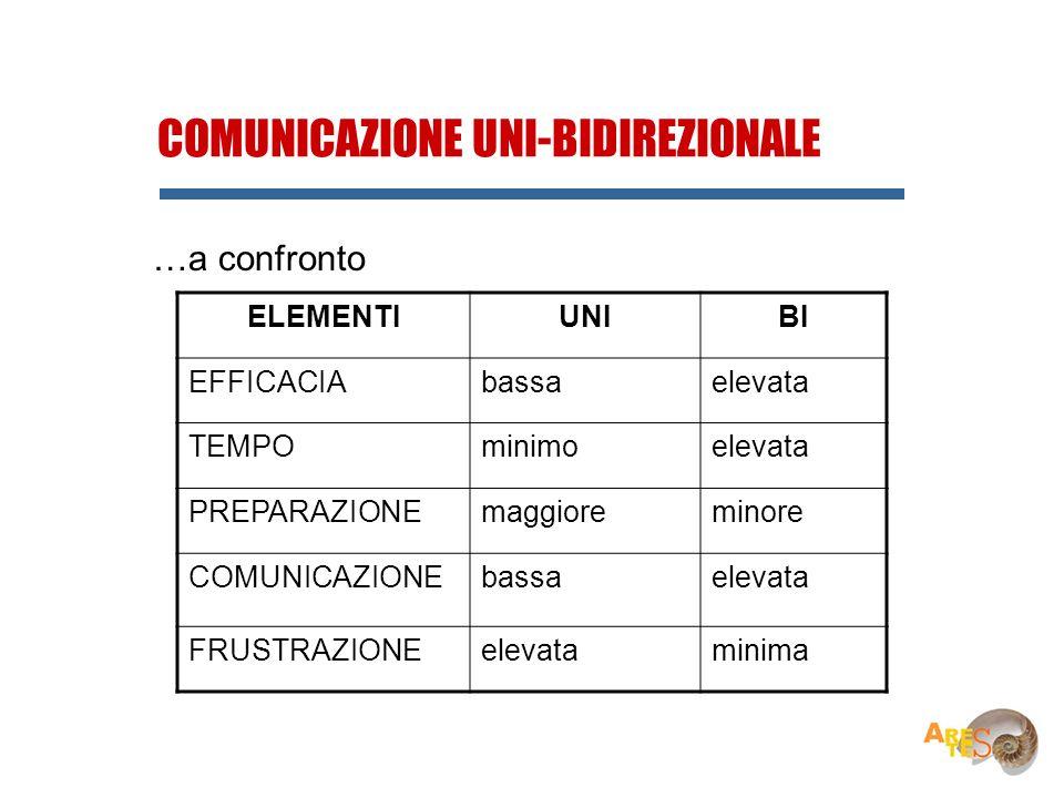 RUMORE COMUNICAZIONE UNI-BIDIREZIONALE …a confronto ELEMENTIUNIBI EFFICACIAbassaelevata TEMPOminimoelevata PREPARAZIONEmaggioreminore COMUNICAZIONEbas