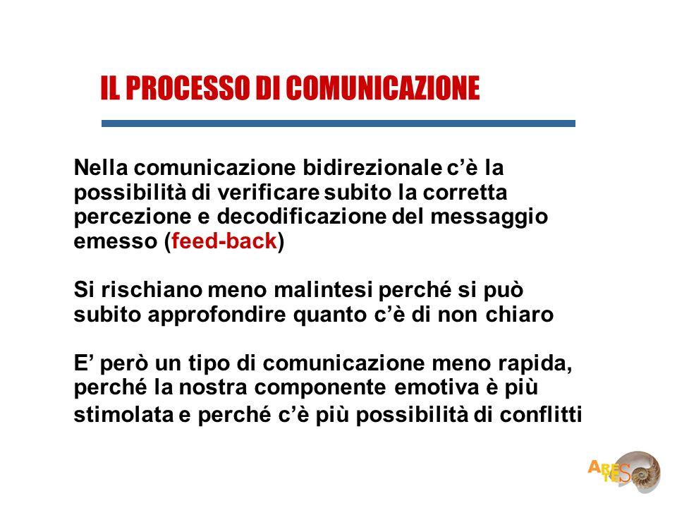 IL PROCESSO DI COMUNICAZIONE Nella comunicazione bidirezionale cè la possibilità di verificare subito la corretta percezione e decodificazione del mes