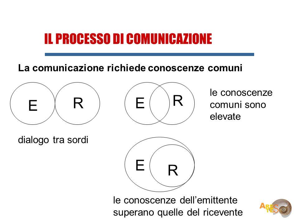 IL PROCESSO DI COMUNICAZIONE La comunicazione richiede conoscenze comuni E R E R dialogo tra sordi le conoscenze dellemittente superano quelle del ric