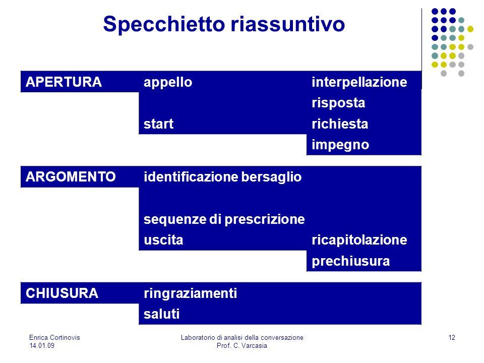 Enrica Cortinovis 14.01.09 Laboratorio di analisi della conversazione Prof. C. Varcasia 12 Specchietto riassuntivo APERTURAappellointerpellazione risp