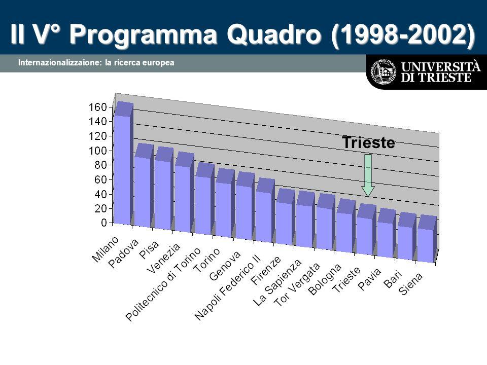 Internazionalizzaione: la ricerca europea Il V° Programma Quadro (1998-2002) Trieste