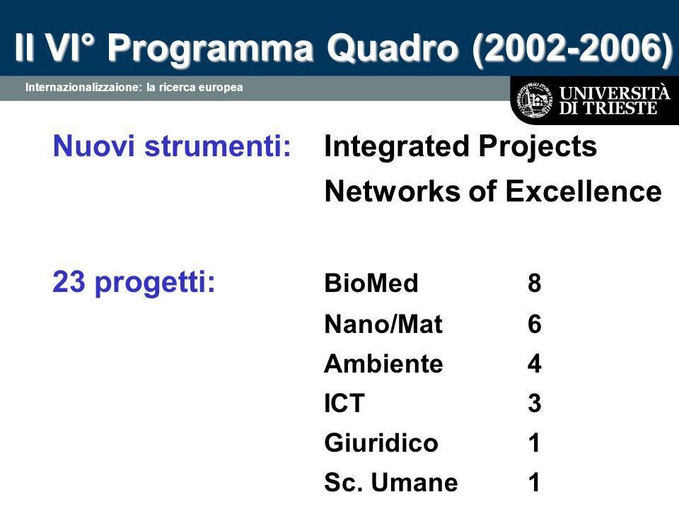 Internazionalizzaione: la ricerca europea Il VI° Programma Quadro (2002-2006) Nuovi strumenti: Integrated Projects Networks of Excellence 23 progetti: BioMed8 Nano/Mat6 Ambiente 4 ICT3 Giuridico1 Sc.