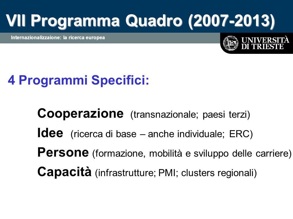 VII Programma Quadro (2007-2013) Internazionalizzaione: la ricerca europea 4 Programmi Specifici: Cooperazione (transnazionale; paesi terzi) Idee (ricerca di base – anche individuale; ERC) Persone (formazione, mobilità e sviluppo delle carriere) Capacità (infrastrutture; PMI; clusters regionali)
