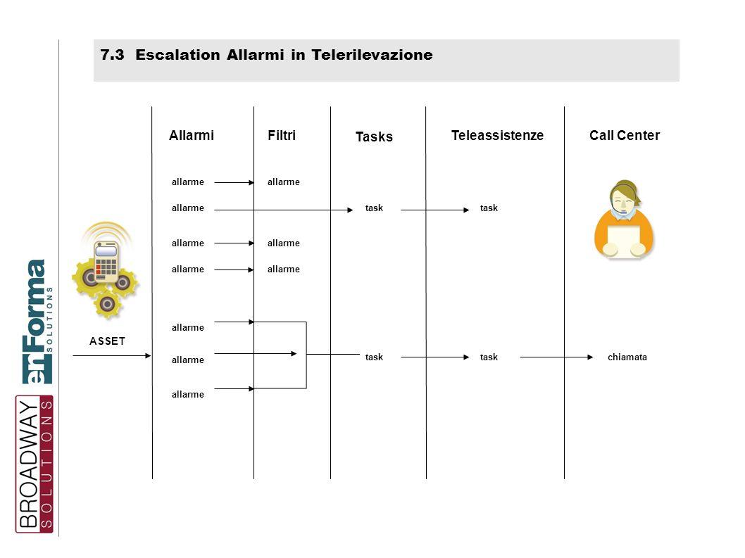 7.3 Escalation Allarmi in Telerilevazione ASSET Teleassistenze Tasks Allarmi allarme Filtri allarme Call Center task chiamata