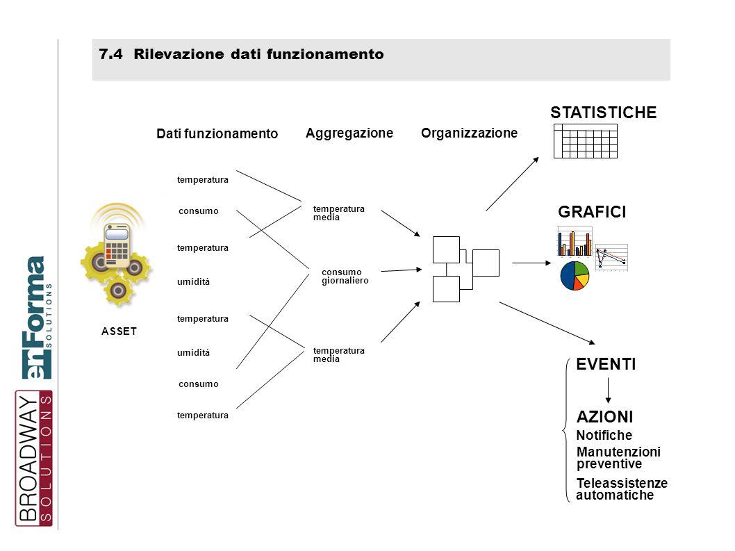 7.4 Rilevazione dati funzionamento STATISTICHE AZIONI Notifiche Manutenzioni preventive Teleassistenze automatiche EVENTI GRAFICI Organizzazione Aggre