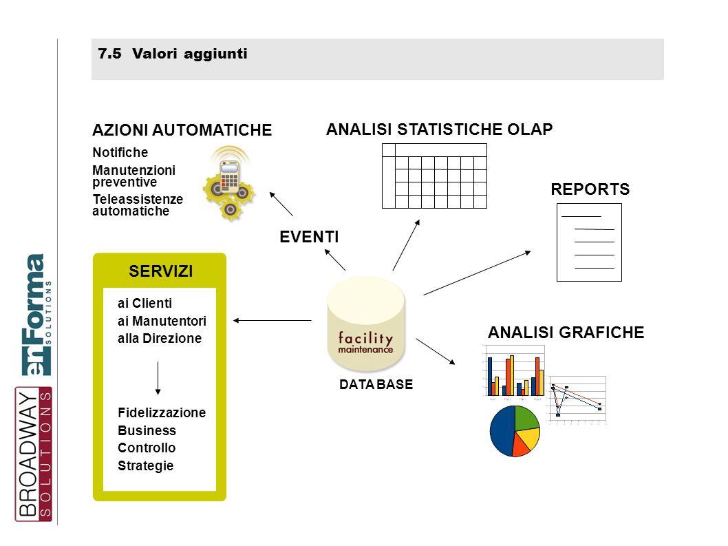 7.5 Valori aggiunti ANALISI GRAFICHE ANALISI STATISTICHE OLAP REPORTS AZIONI AUTOMATICHE Notifiche Manutenzioni preventive Teleassistenze automatiche