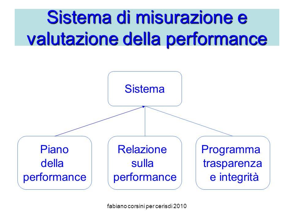 fabiano corsini per cerisdi 2010 Sistema di misurazione e valutazione della performance Sistema Piano della performance Relazione sulla performance Programma trasparenza e integrità