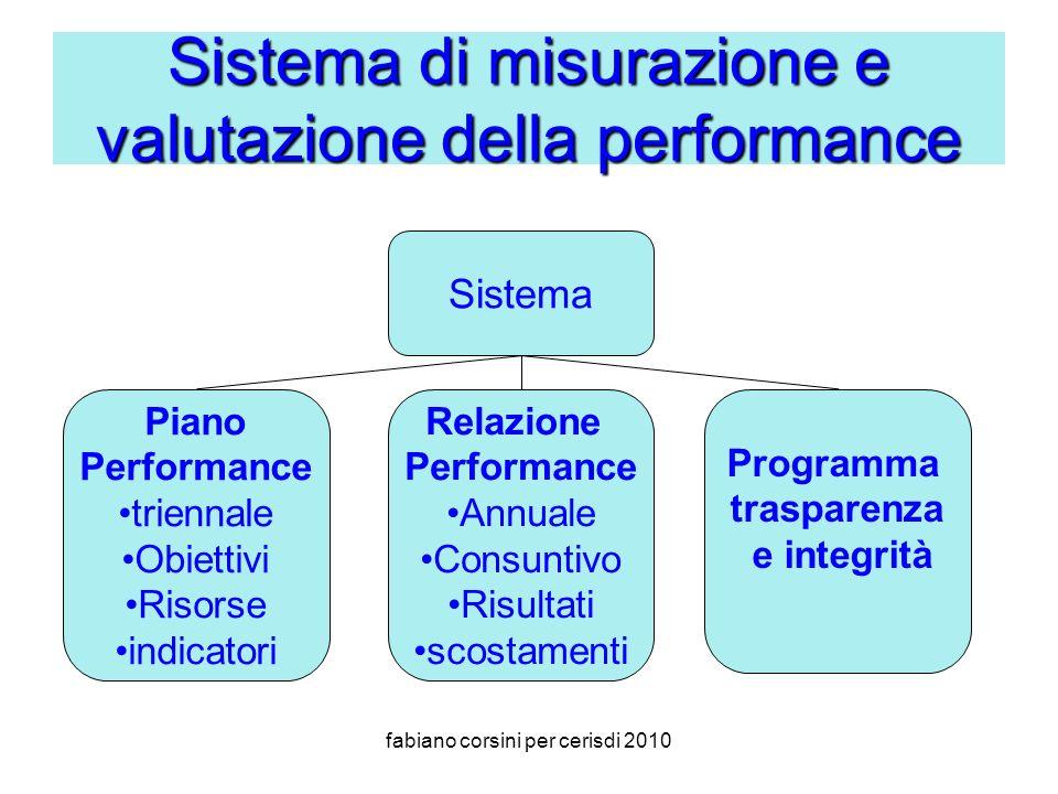 fabiano corsini per cerisdi 2010 Sistema di misurazione e valutazione della performance Sistema Piano Performance triennale Obiettivi Risorse indicatori Relazione Performance Annuale Consuntivo Risultati scostamenti Programma trasparenza e integrità