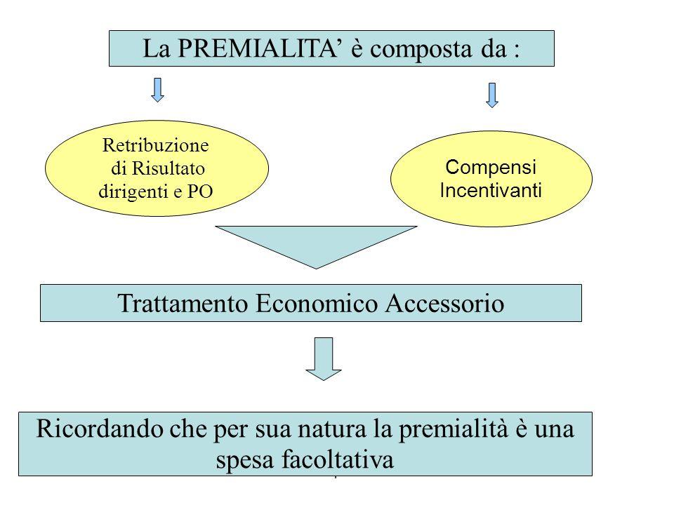 fabiano corsini per cerisdi 2010 Retribuzione di Risultato dirigenti e PO Compensi Incentivanti La PREMIALITA è composta da : Trattamento Economico Accessorio Ricordando che per sua natura la premialità è una spesa facoltativa