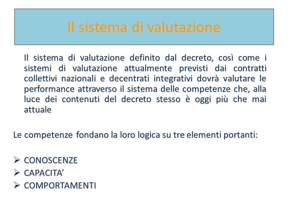 Fabiano Corsini per CERISDI Palermo 2010fabiano corsini per cerisdi 2010 Il sistema di valutazione Il sistema di valutazione definito dal decreto, cos