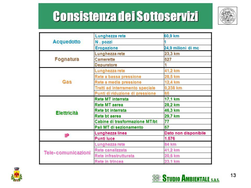 13 Consistenza dei Sottoservizi Acquedotto Lunghezza rete Lunghezza rete 60,9 km N. pozzi N. pozzi1 Erogazione Erogazione 24,9 milioni di mc Fognatura
