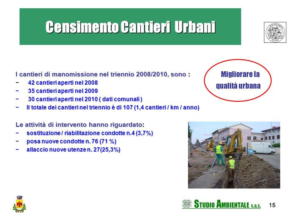 15 I cantieri di manomissione nel triennio 2008/2010, sono : 42 cantieri aperti nel 2008 42 cantieri aperti nel 2008 35 cantieri aperti nel 2009 35 ca