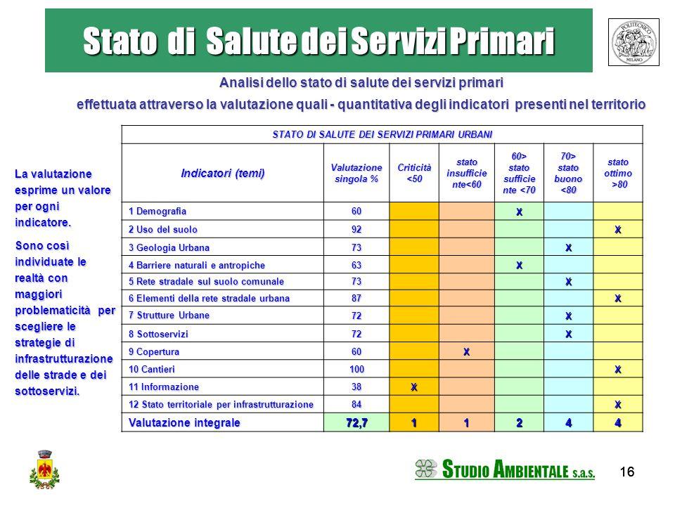 16 Stato di Salute dei Servizi Primari La valutazione esprime un valore per ogni indicatore. Sono così individuate le realtà con maggiori problematici