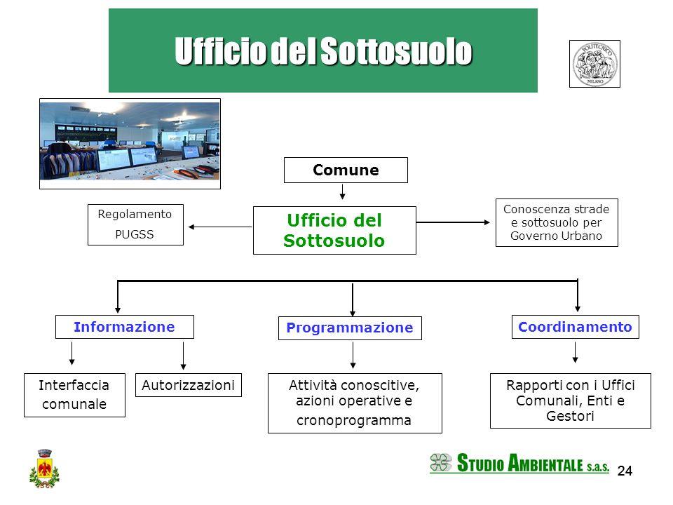 24 Ufficio del Sottosuolo Coordinamento Rapporti con i Uffici Comunali, Enti e Gestori Ufficio del Sottosuolo Informazione AutorizzazioniInterfaccia c