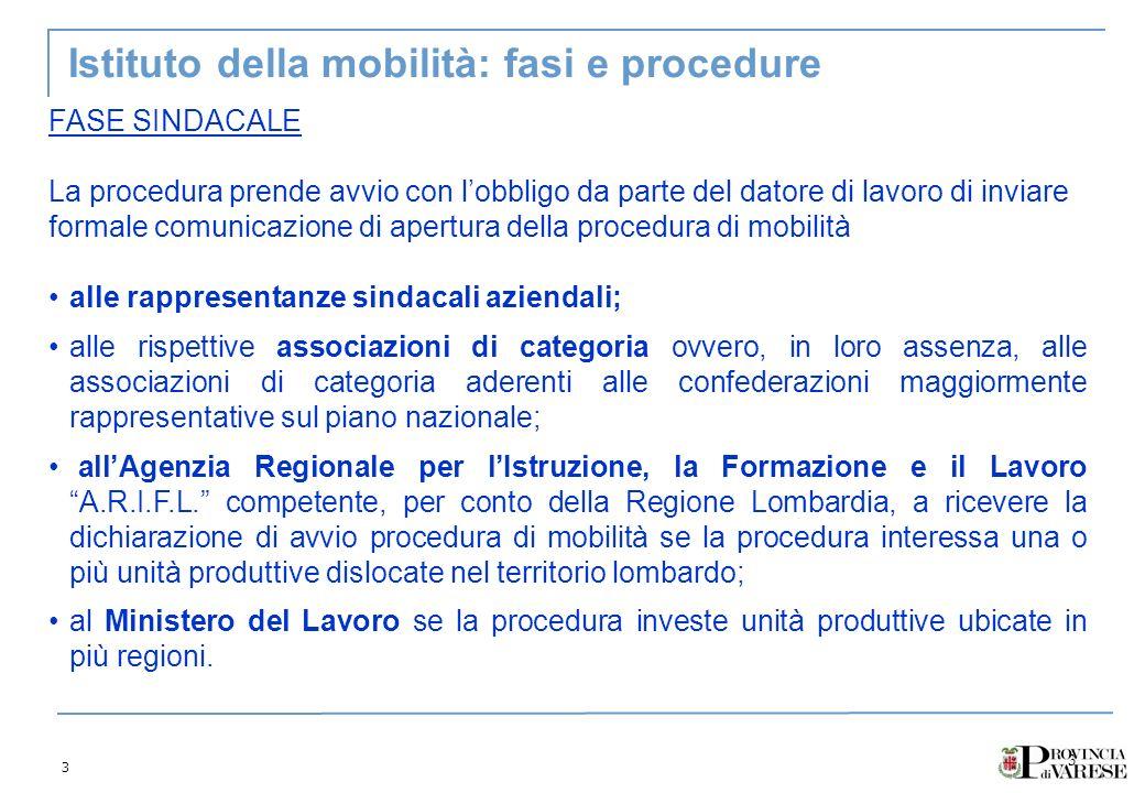 3 3 Istituto della mobilità: fasi e procedure FASE SINDACALE La procedura prende avvio con lobbligo da parte del datore di lavoro di inviare formale c