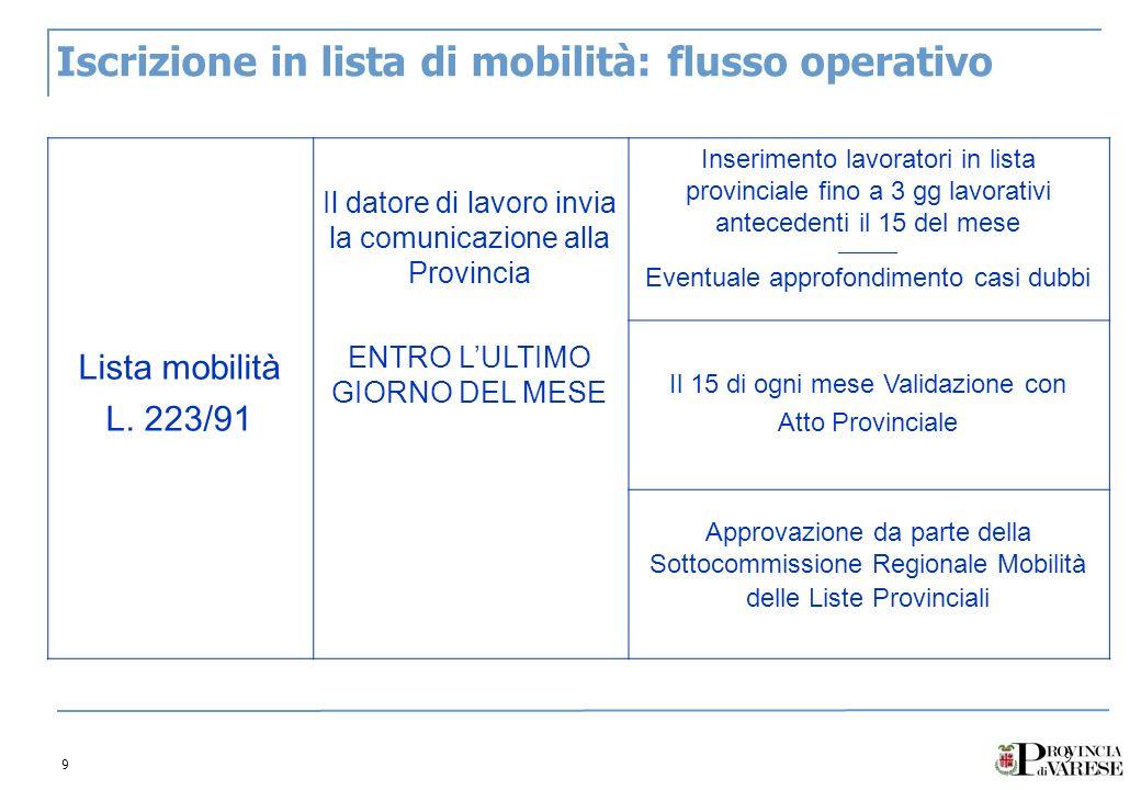 9 9 Iscrizione in lista di mobilità: flusso operativo Lista mobilità L. 223/91 Il datore di lavoro invia la comunicazione alla Provincia ENTRO LULTIMO