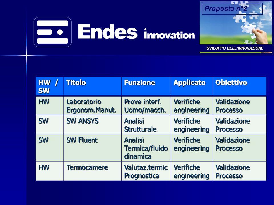 HW / SWTitoloFunzioneApplicatoObiettivo HW Laboratorio Ergonom.Manut.