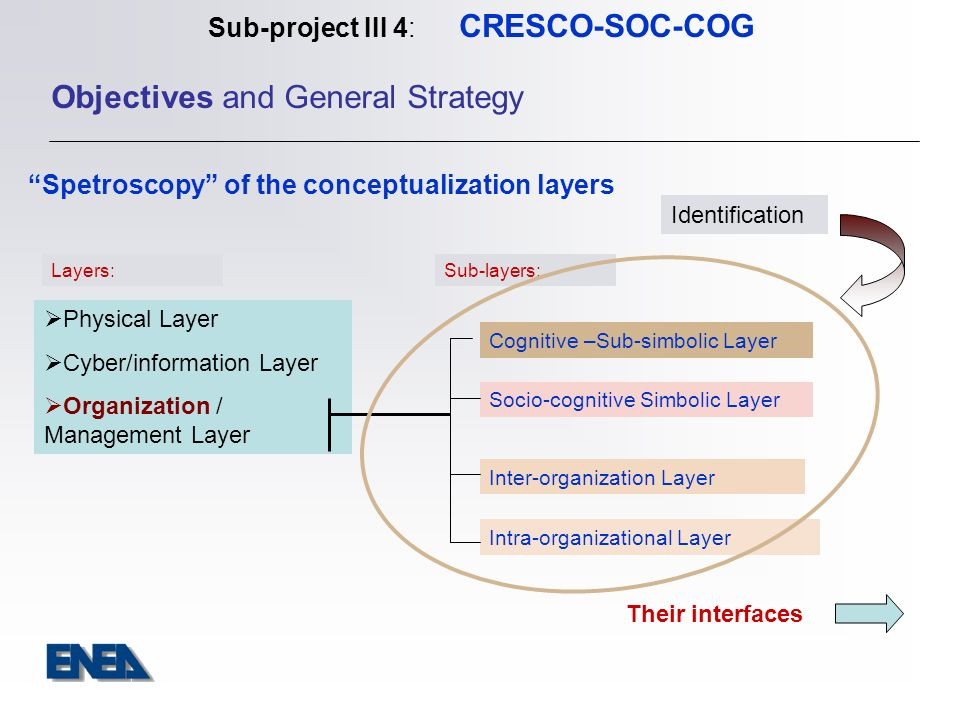Sottoprogetto III 4: CRESCO-SOC-COG I ECONA (1) Interuniversity Center for Research on Cognitive Processing in Natural and Artificial Systems Informazione Generale ECONA is an inter-university and cross-disciplinary center providing teaching staff and researchers in which participate 12 Italian universities.