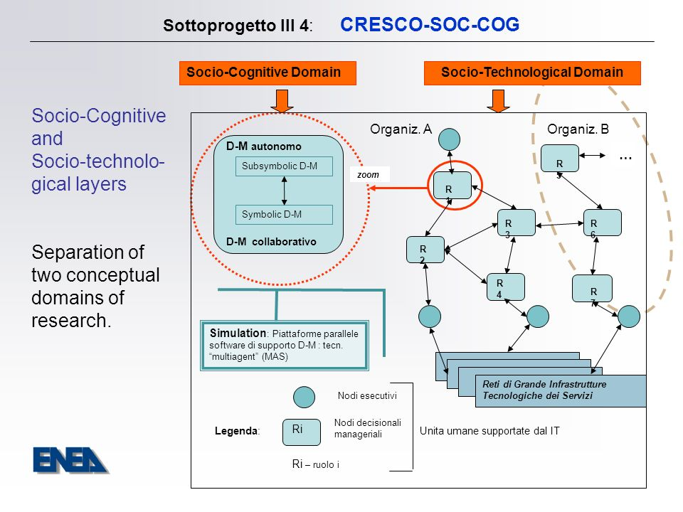 Sottoprogetto III 4: CRESCO-SOC-COG Strategia Generale : ORGANIZATION COMPLEXITY Multi-dimensional attributes space Complex network of interactions Continuous & Discrete Dynamics Interactions with dynamic physical & social environment Intelligent knowledge-based and interest-based human nodes Autonomy of nodes Emotional and Body contribution components Cognitive factors: ill measurable, observable and monitored Project requires a new innovative computational systemic methodology for the modeling.