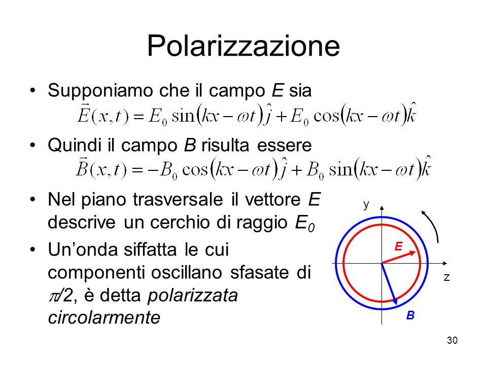 Polarizzazione Supponiamo che il campo E sia Quindi il campo B risulta essere Nel piano trasversale il vettore E descrive un cerchio di raggio E 0 Uno