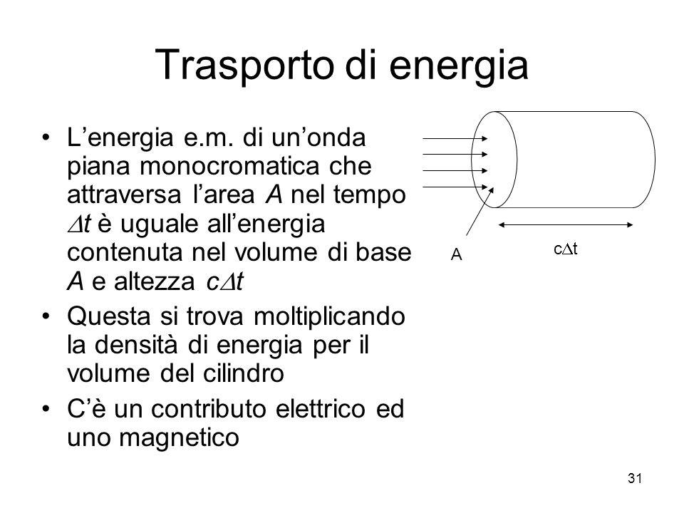 Trasporto di energia Lenergia e.m. di unonda piana monocromatica che attraversa larea A nel tempo t è uguale allenergia contenuta nel volume di base A