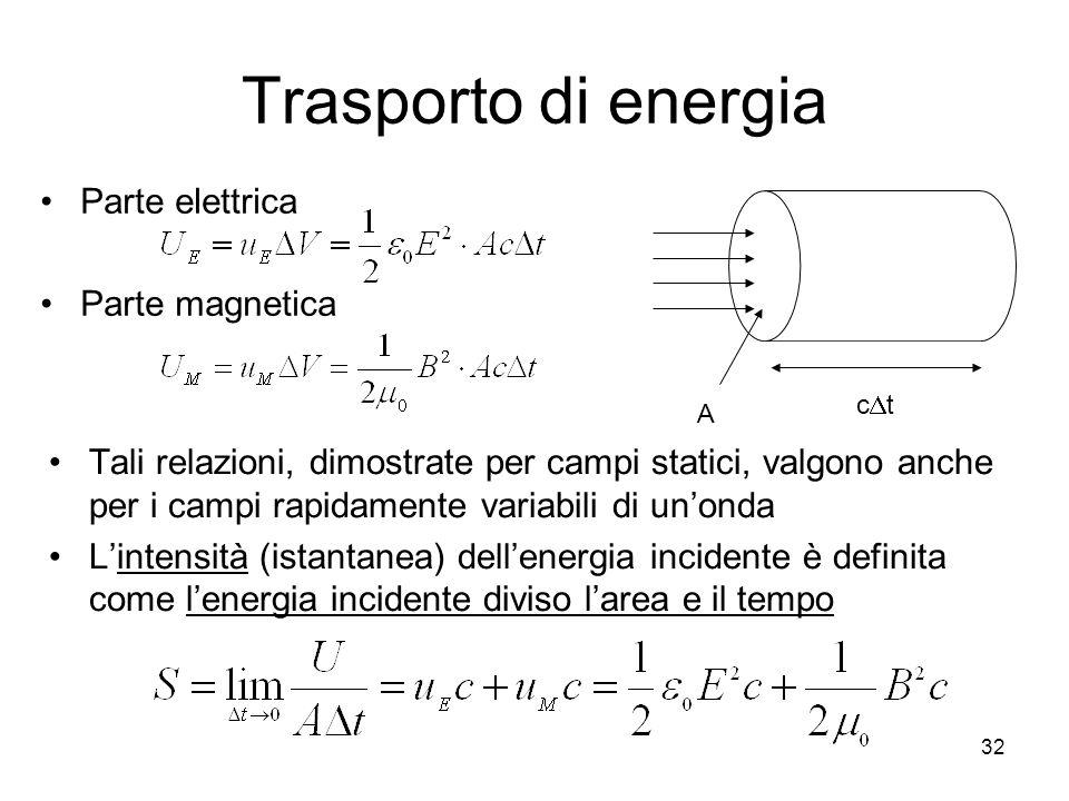 Trasporto di energia Tali relazioni, dimostrate per campi statici, valgono anche per i campi rapidamente variabili di unonda Lintensità (istantanea) d