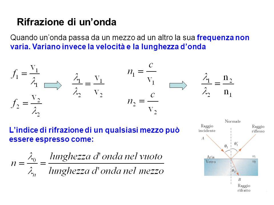 Rifrazione di unonda Quando unonda passa da un mezzo ad un altro la sua frequenza non varia. Variano invece la velocità e la lunghezza donda Lindice d