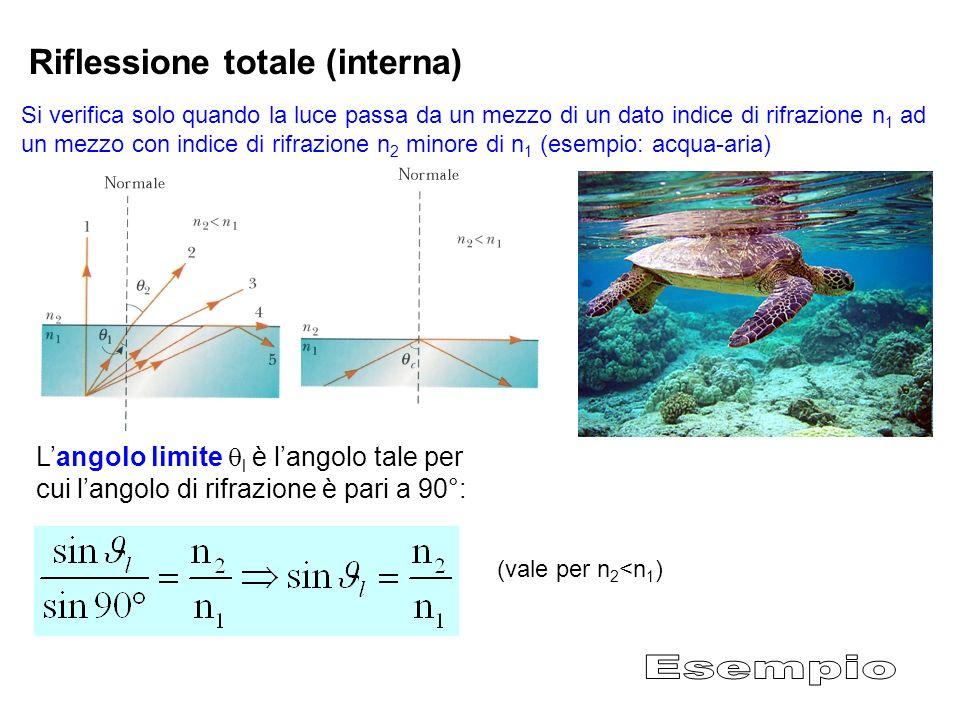 Si verifica solo quando la luce passa da un mezzo di un dato indice di rifrazione n 1 ad un mezzo con indice di rifrazione n 2 minore di n 1 (esempio: