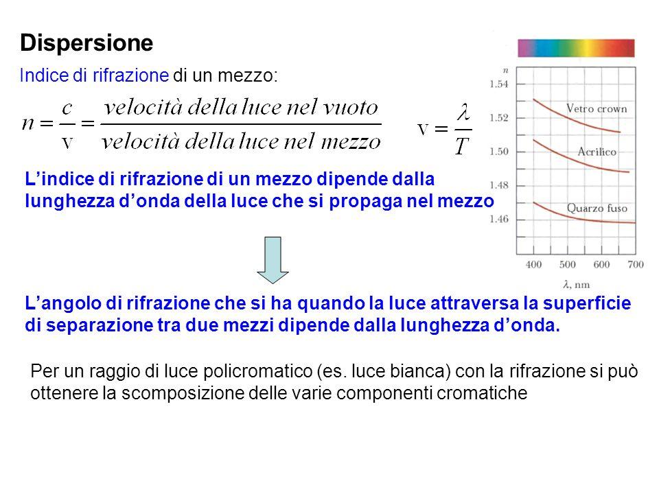 Dispersione Indice di rifrazione di un mezzo: Lindice di rifrazione di un mezzo dipende dalla lunghezza donda della luce che si propaga nel mezzo Lang
