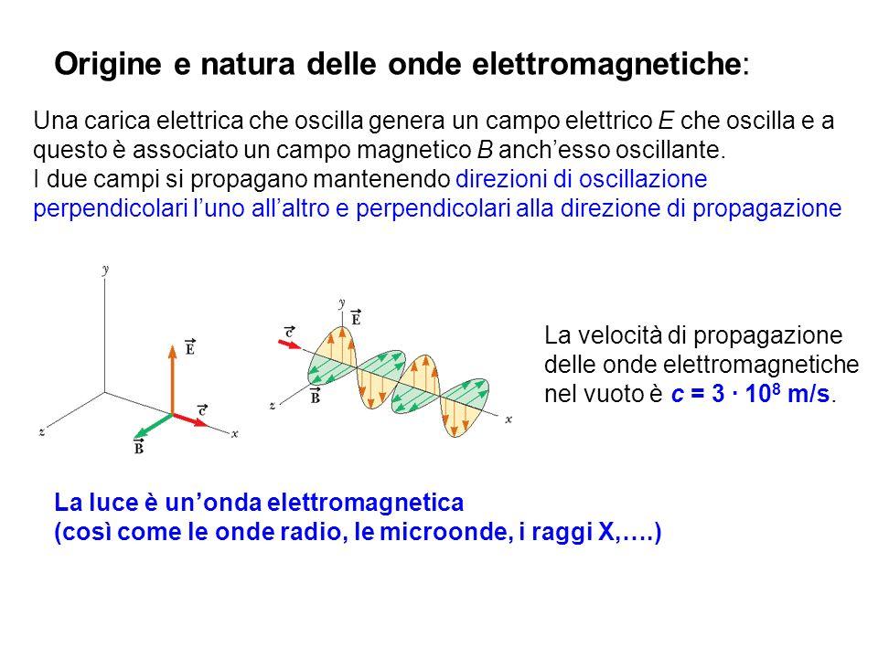 Origine e natura delle onde elettromagnetiche: Una carica elettrica che oscilla genera un campo elettrico E che oscilla e a questo è associato un camp