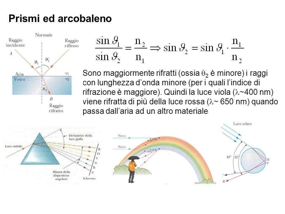 Prismi ed arcobaleno Sono maggiormente rifratti (ossia 2 è minore) i raggi con lunghezza donda minore (per i quali lindice di rifrazione è maggiore).