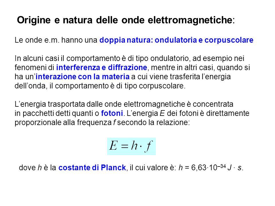 Lo spettro delle onde elettromagnetiche: Raggi gamma: origine nucleare, 10 -10 -10 -14 m Raggi X: prodotti tramite la decelerazione di elettroni su un bersaglio, 10 -8 -10 -13 m (10 nm - 10 -4 nm) Raggi UV: emissione dal sole – assorbimento in stratosfera (ozono), 4x10 -7 - 6x10 -10 m (400 nm – 0.6 nm) Luce visibile: corrispondenza approx.