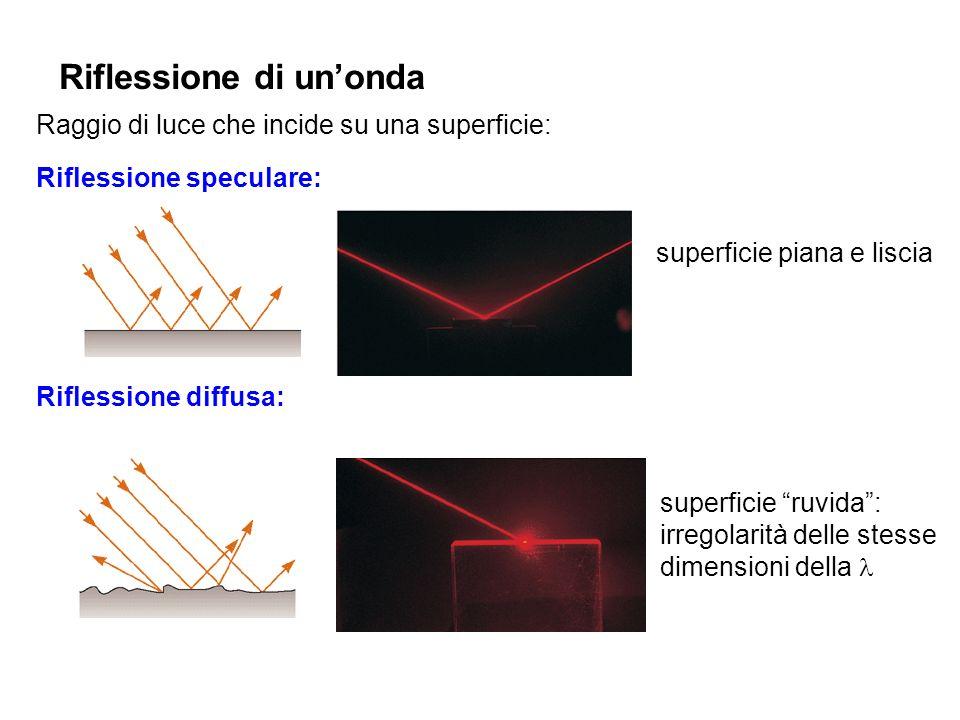 Riflessione di unonda Raggio di luce che incide su una superficie: Riflessione speculare: Riflessione diffusa: superficie piana e liscia superficie ru