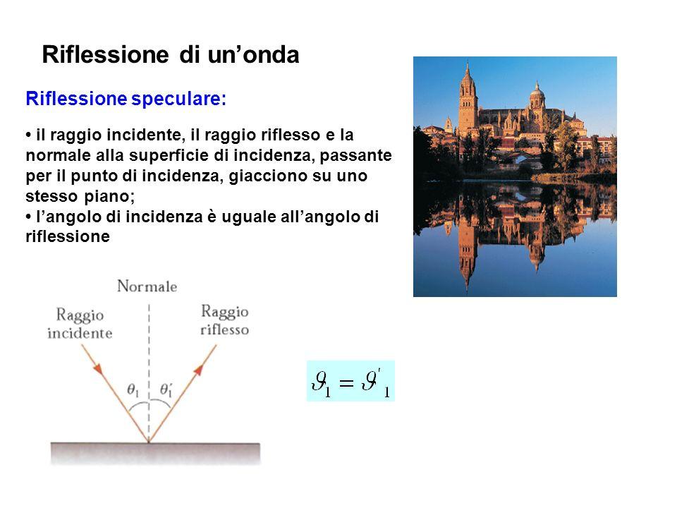 Riflessione di unonda Riflessione speculare: il raggio incidente, il raggio riflesso e la normale alla superficie di incidenza, passante per il punto