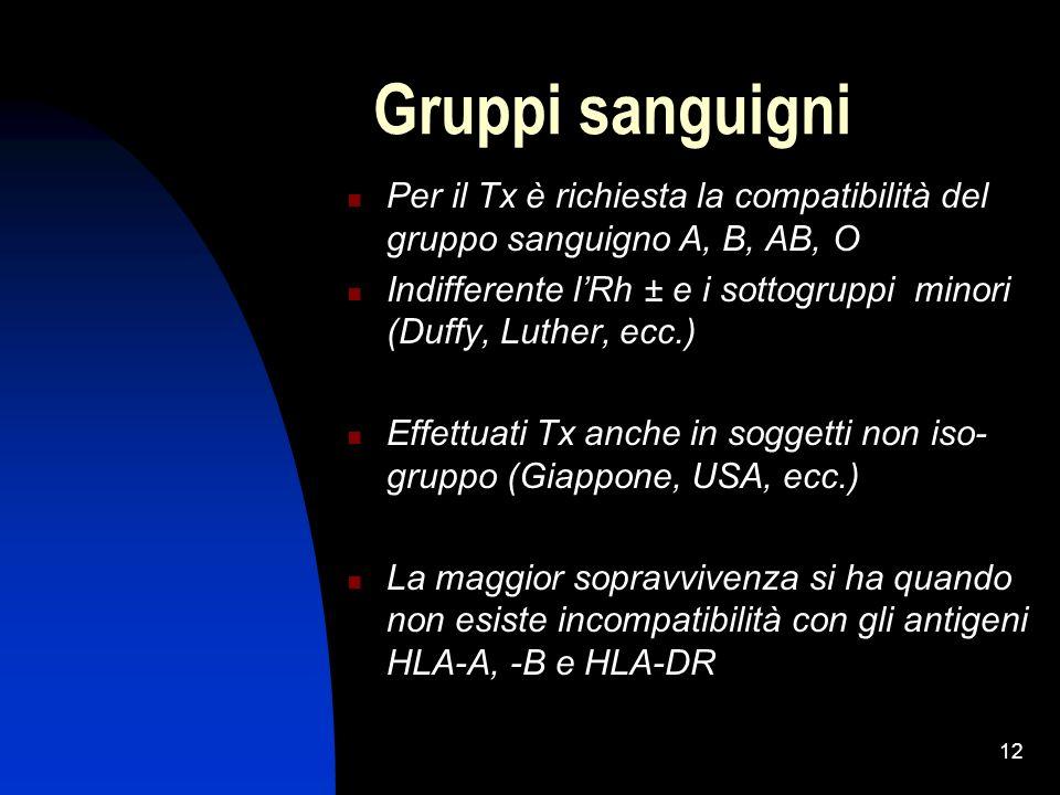 12 Gruppi sanguigni Per il Tx è richiesta la compatibilità del gruppo sanguigno A, B, AB, O Indifferente lRh ± e i sottogruppi minori (Duffy, Luther,