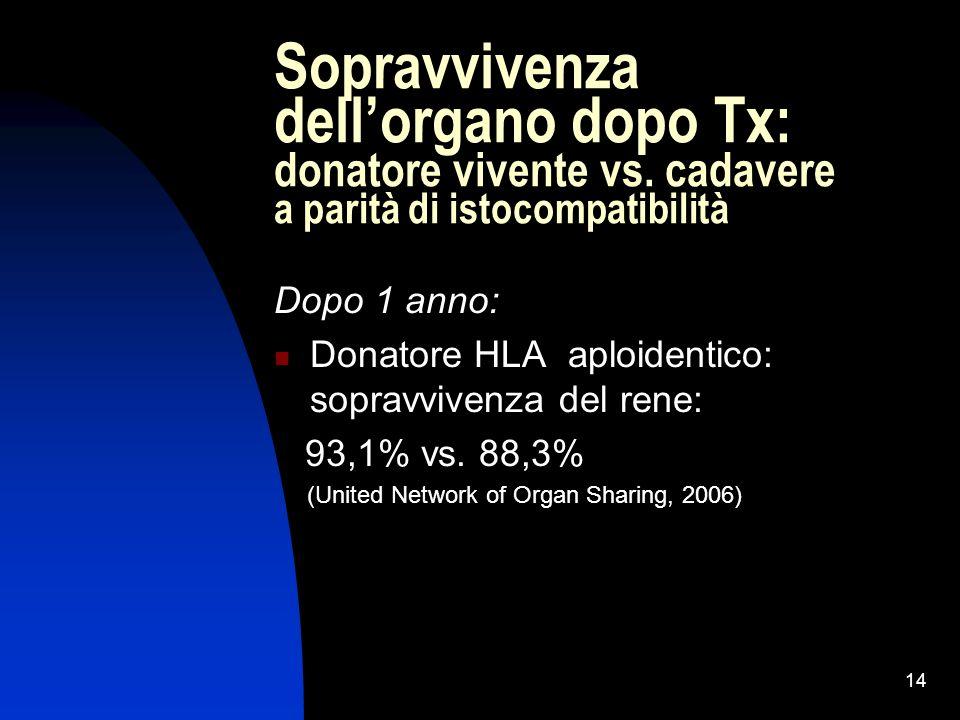 14 Sopravvivenza dellorgano dopo Tx: donatore vivente vs. cadavere a parità di istocompatibilità Dopo 1 anno: Donatore HLA aploidentico: sopravvivenza