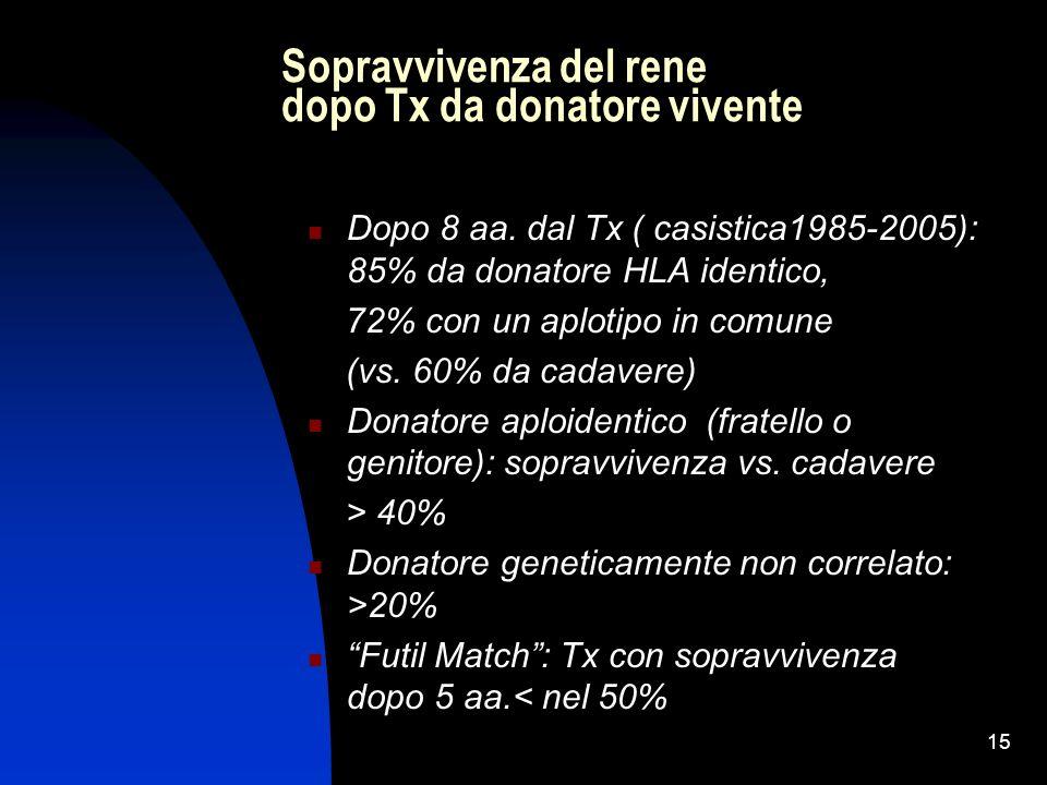 15 Sopravvivenza del rene dopo Tx da donatore vivente Dopo 8 aa. dal Tx ( casistica1985-2005): 85% da donatore HLA identico, 72% con un aplotipo in co