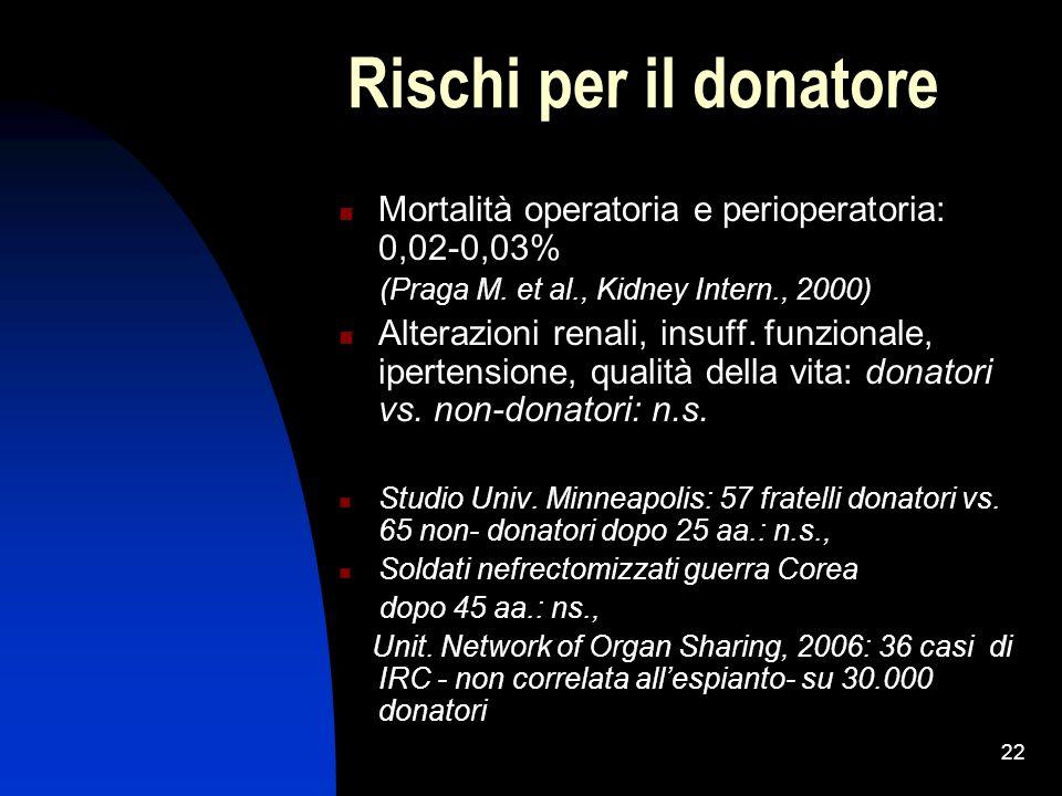 22 Rischi per il donatore Mortalità operatoria e perioperatoria: 0,02-0,03% (Praga M. et al., Kidney Intern., 2000) Alterazioni renali, insuff. funzio
