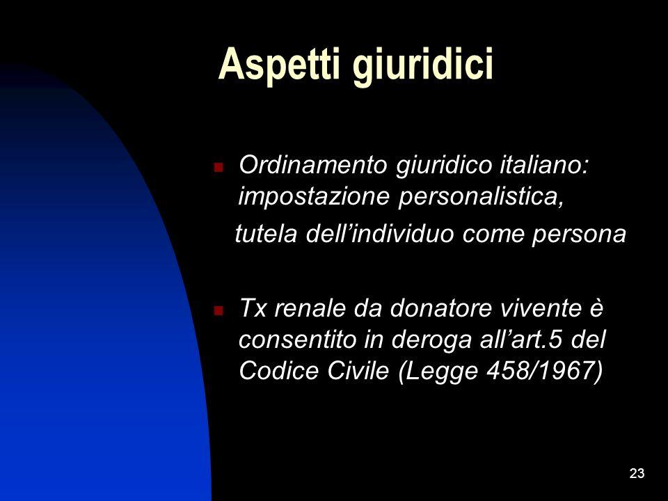 23 Aspetti giuridici Ordinamento giuridico italiano: impostazione personalistica, tutela dellindividuo come persona Tx renale da donatore vivente è co