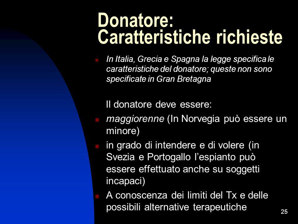 25 Donatore: Caratteristiche richieste In Italia, Grecia e Spagna la legge specifica le caratteristiche del donatore; queste non sono specificate in G