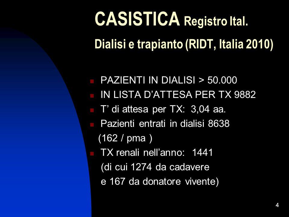 4 CASISTICA Registro Ital. Dialisi e trapianto (RIDT, Italia 2010) PAZIENTI IN DIALISI > 50.000 IN LISTA DATTESA PER TX 9882 T di attesa per TX: 3,04