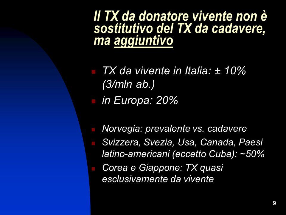 9 Il TX da donatore vivente non è sostitutivo del TX da cadavere, ma aggiuntivo TX da vivente in Italia: ± 10% (3/mln ab.) in Europa: 20% Norvegia: pr