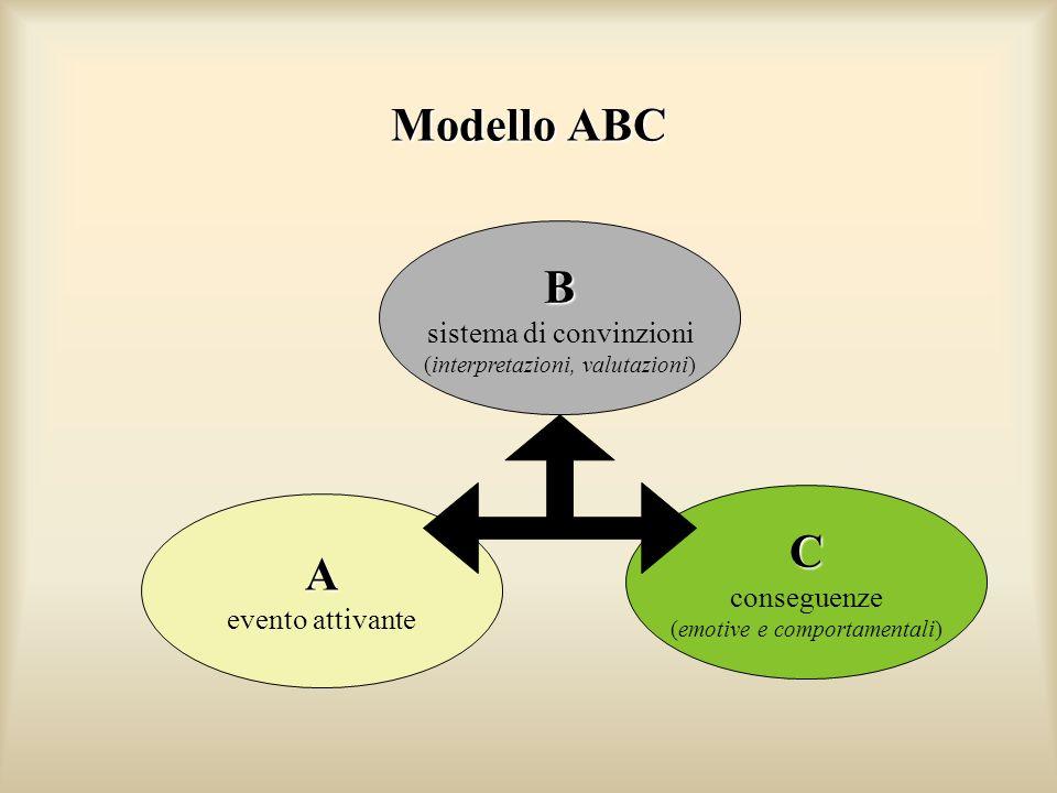 Modello ABC B sistema di convinzioni (interpretazioni, valutazioni) A evento attivante C conseguenze (emotive e comportamentali)