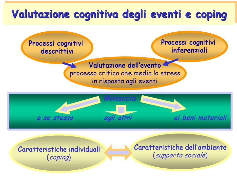 Meccanismo di difesa che promuove lo sviluppo di complesse strategie cognitive e comportamentali per fronteggiare gli eventi stressanti
