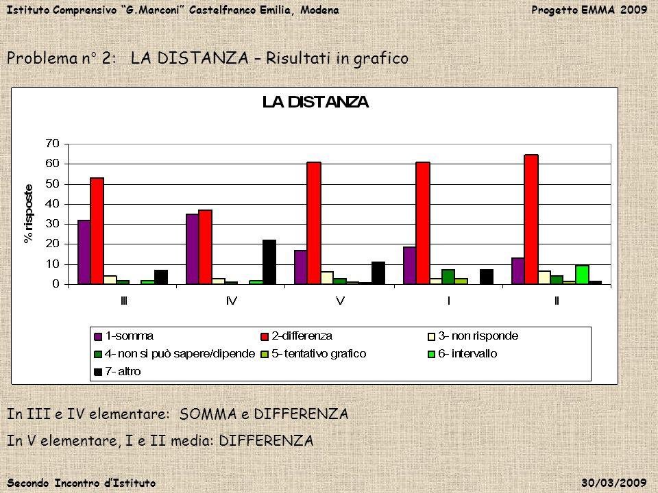 Istituto Comprensivo G.Marconi Castelfranco Emilia, Modena Progetto EMMA 2009 Secondo Incontro dIstituto 30/03/2009 Problema n° 2: LA DISTANZA – Risul