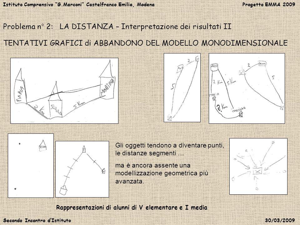 Istituto Comprensivo G.Marconi Castelfranco Emilia, Modena Progetto EMMA 2009 Secondo Incontro dIstituto 30/03/2009 Problema n° 2: LA DISTANZA – Inter